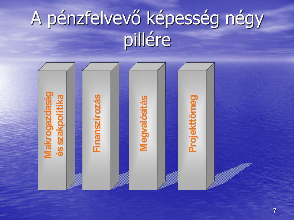 7 A pénzfelvevő képesség négy pillére