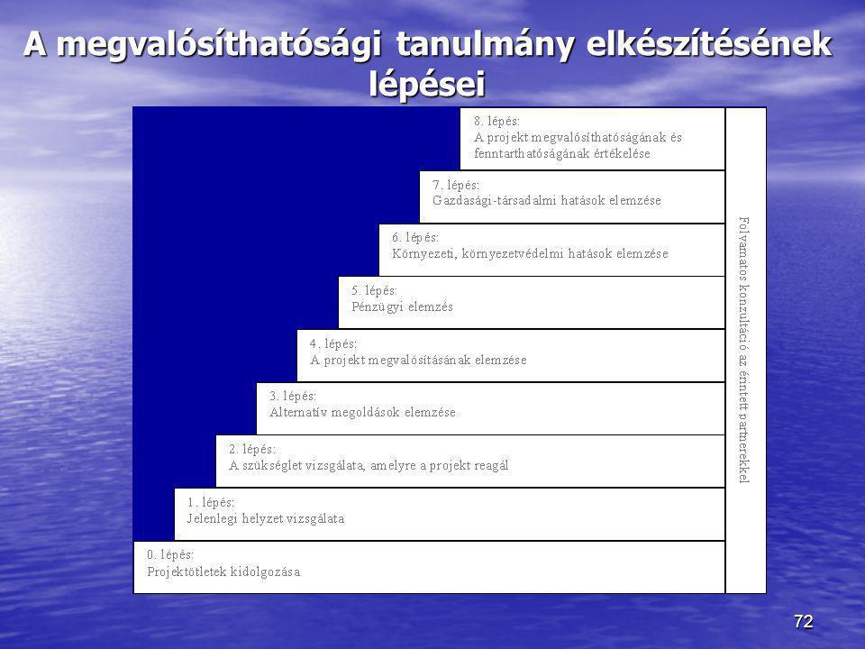 72 A megvalósíthatósági tanulmány elkészítésének lépései