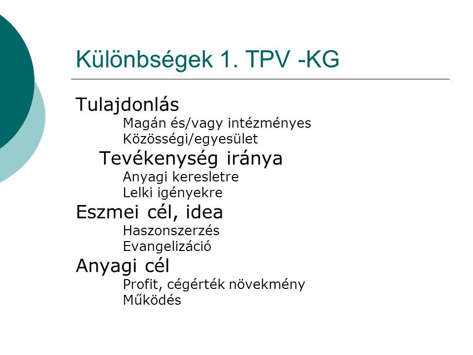 Különbségek 1. TPV -KG Tulajdonlás Magán és/vagy intézményes Közösségi/egyesület Tevékenység iránya Anyagi keresletre Lelki igényekre Eszmei cél, idea