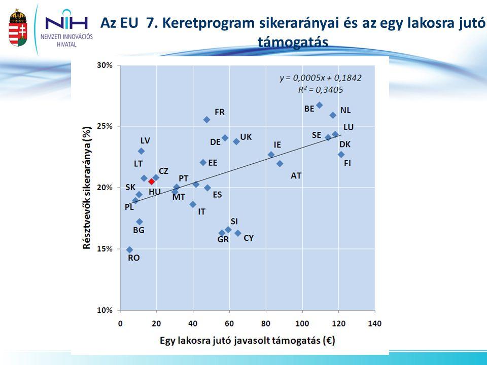 Az EU 7. Keretprogram sikerarányai és az egy lakosra jutó támogatás