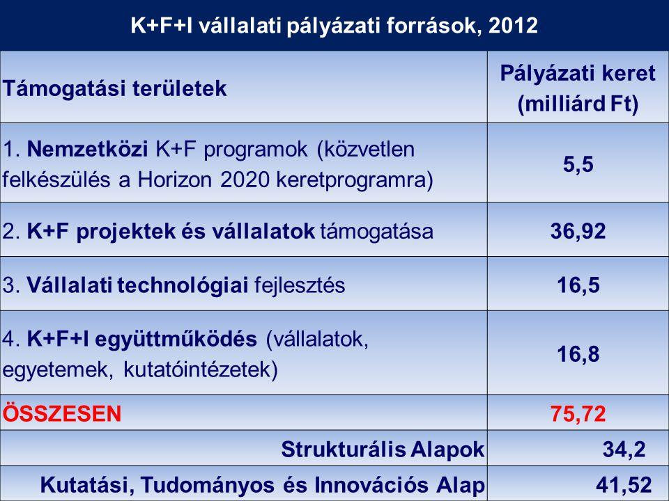 Támogatási területek Pályázati keret (milliárd Ft) 1.