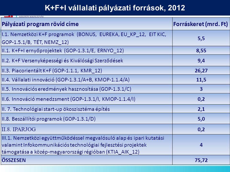 Pályázati program rövid címeForráskeret (mrd. Ft) I.1.