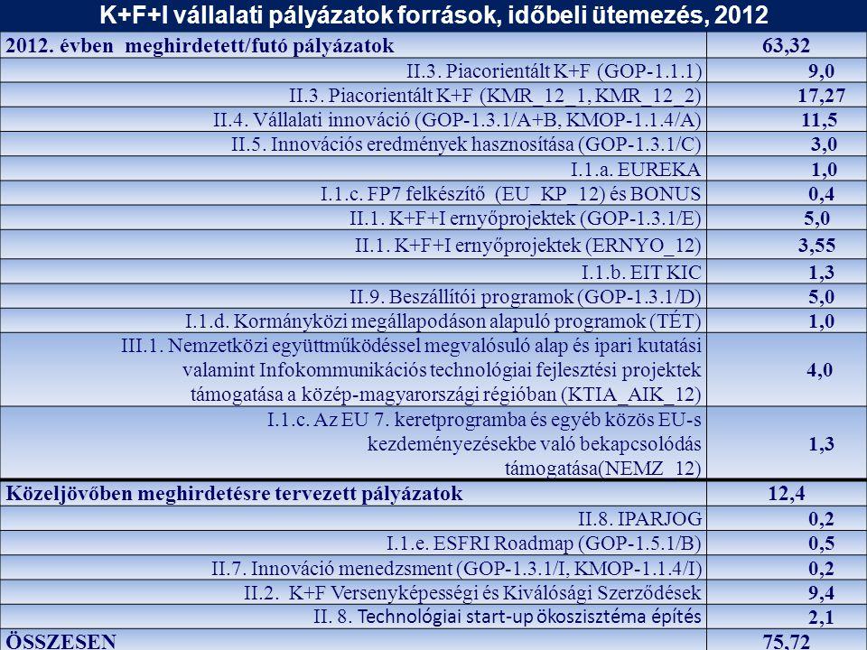 2012. évben meghirdetett/futó pályázatok63,32 II.3.