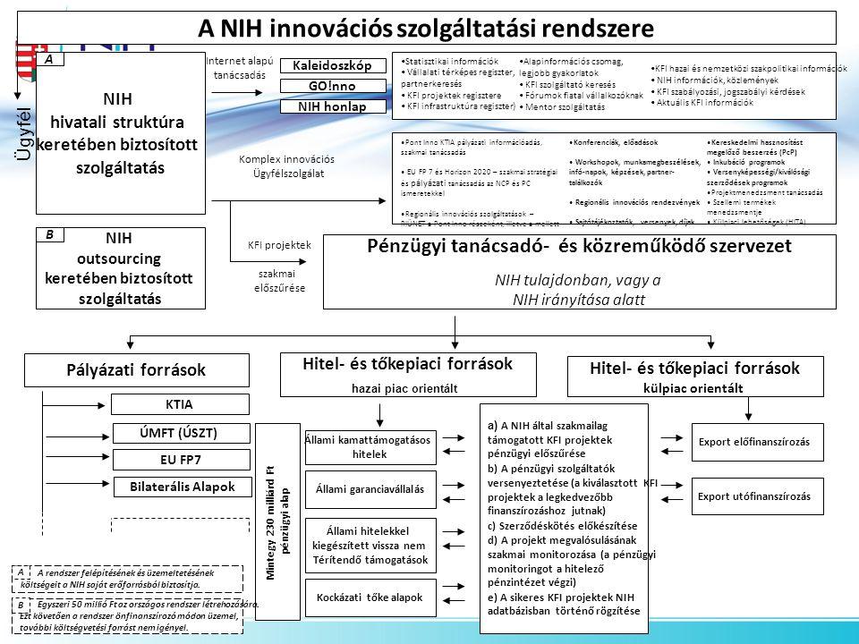 A rendszer felépítésének és üzemeltetésének költségeit a NIH saját erőforrásból biztosítja.