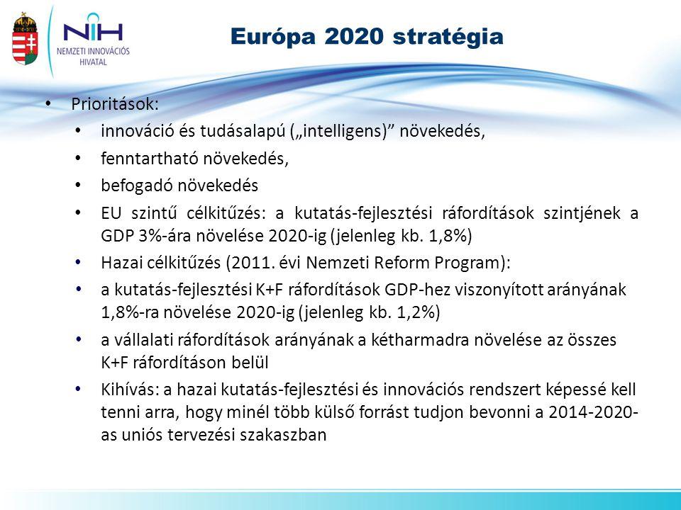 """Európa 2020 stratégia • Prioritások: • innováció és tudásalapú (""""intelligens) növekedés, • fenntartható növekedés, • befogadó növekedés • EU szintű célkitűzés: a kutatás-fejlesztési ráfordítások szintjének a GDP 3%-ára növelése 2020-ig (jelenleg kb."""