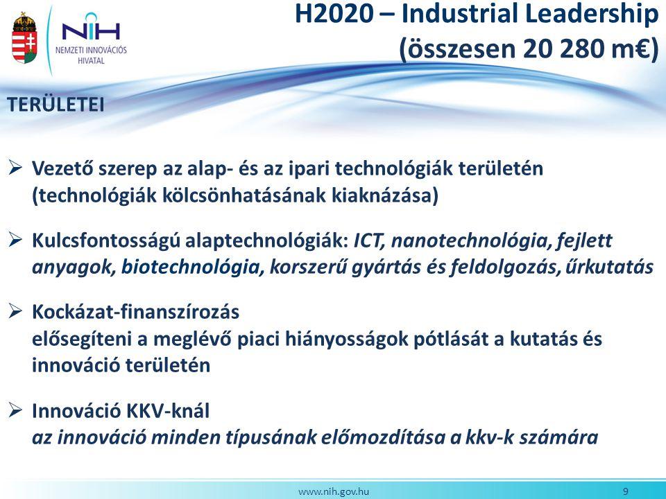 9www.nih.gov.hu TERÜLETEI  Vezető szerep az alap- és az ipari technológiák területén (technológiák kölcsönhatásának kiaknázása)  Kulcsfontosságú alaptechnológiák: ICT, nanotechnológia, fejlett anyagok, biotechnológia, korszerű gyártás és feldolgozás, űrkutatás  Kockázat-finanszírozás elősegíteni a meglévő piaci hiányosságok pótlását a kutatás és innováció területén  Innováció KKV-knál az innováció minden típusának előmozdítása a kkv-k számára H2020 – Industrial Leadership (összesen 20 280 m€)