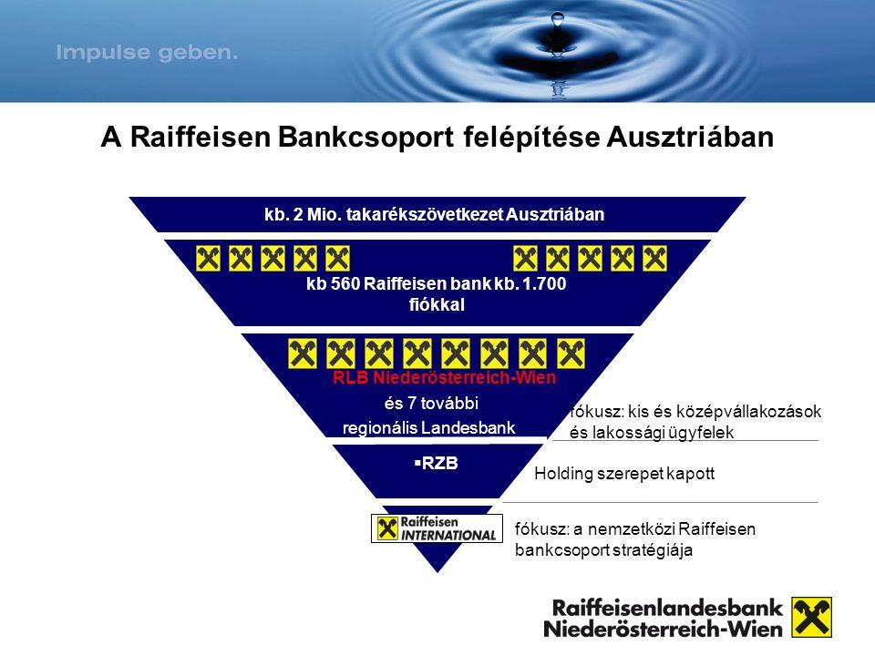 A Raiffeisen Bankcsoport felépítése Ausztriában kb 560 Raiffeisen bank kb. 1.700 fiókkal RLB Niederösterreich-Wien és 7 további regionális Landesbank