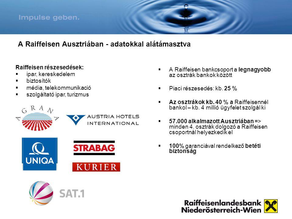 A Raiffeisen Ausztriában - adatokkal alátámasztva  A Raiffeisen bankcsoport a legnagyobb az osztrák bankok között  Piaci részesedés: kb. 25 %  Az o