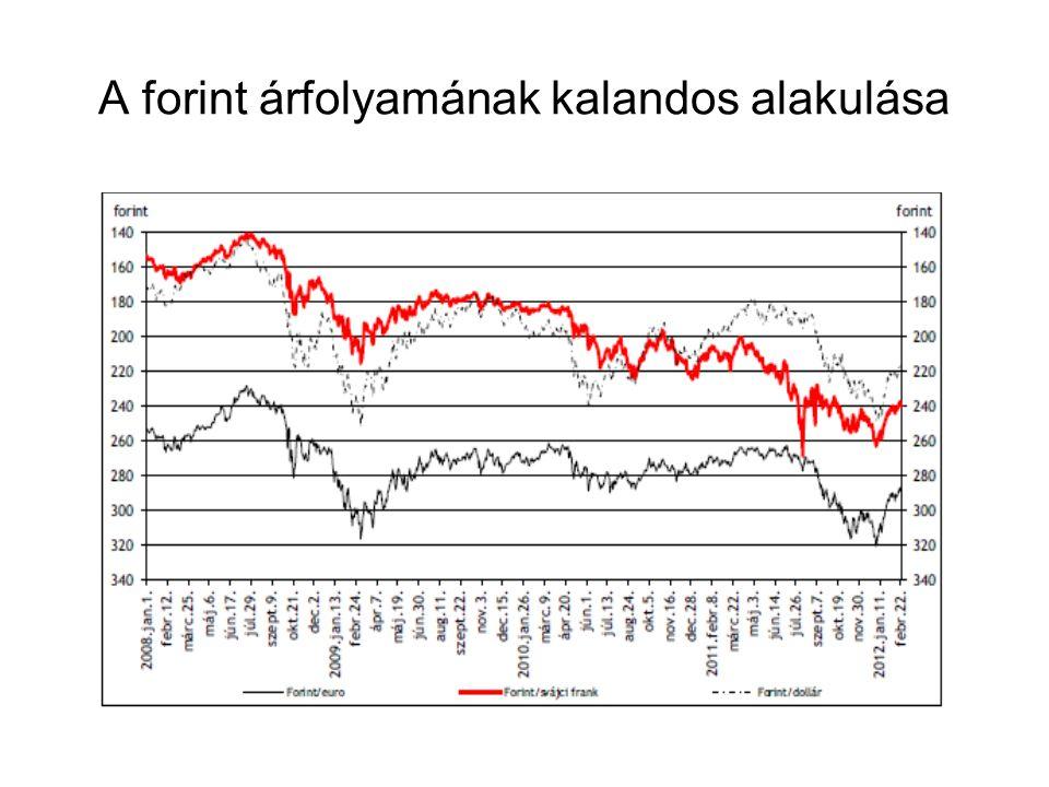 A forint árfolyamának kalandos alakulása