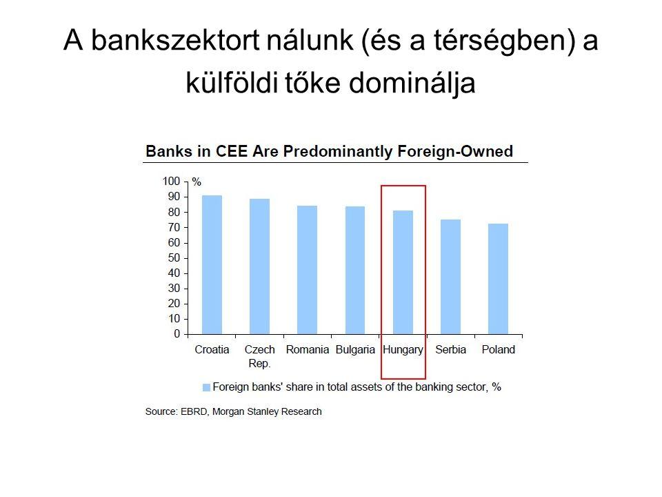 A bankszektort nálunk (és a térségben) a külföldi tőke dominálja