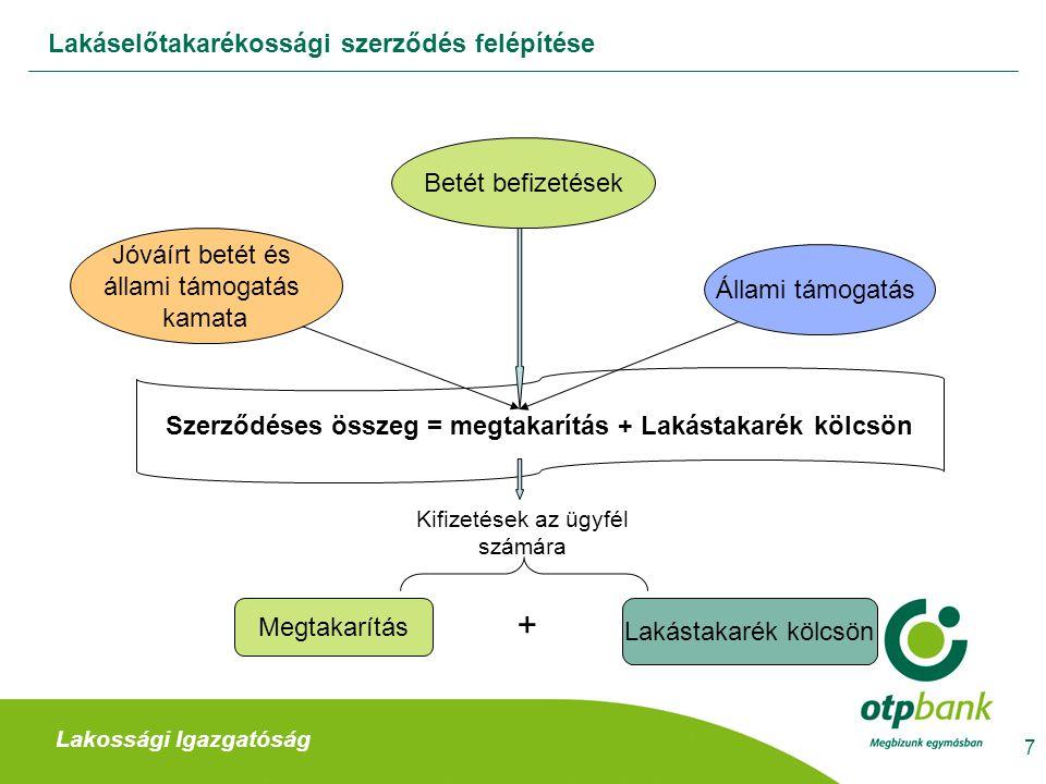 28 Lakáselőtakarékossági szerződéses ajánlat kezelése II.