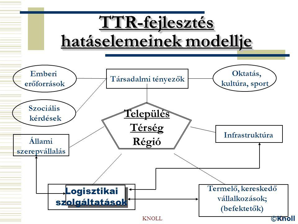KNOLL10 TTR-fejlesztés hatáselemeinek modellje Oktatás, kultúra, sport Társadalmi tényezők Infrastruktúra Állami szerepvállalás Termelő, kereskedő vállalkozások; (befektetők) Település Térség Régió Logisztikai szolgáltatások Emberi erőforrások Szociális kérdések ©Knoll