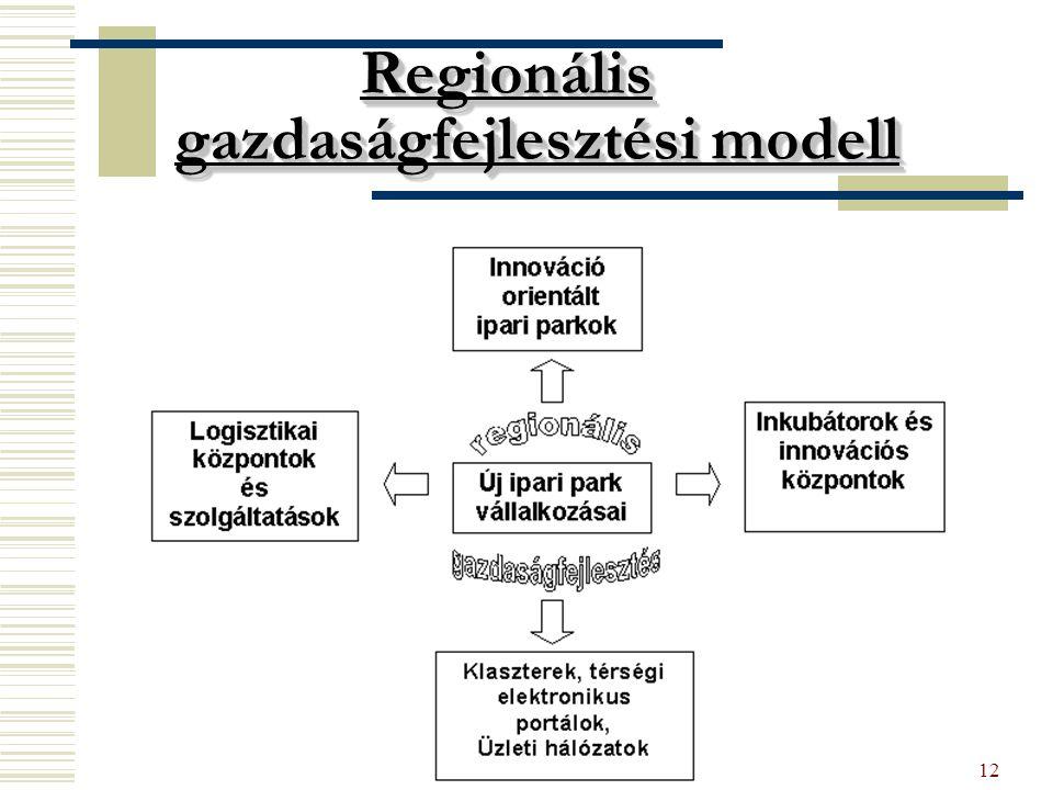 KNOLL12 Regionális gazdaságfejlesztési modell Regionális gazdaságfejlesztési modell