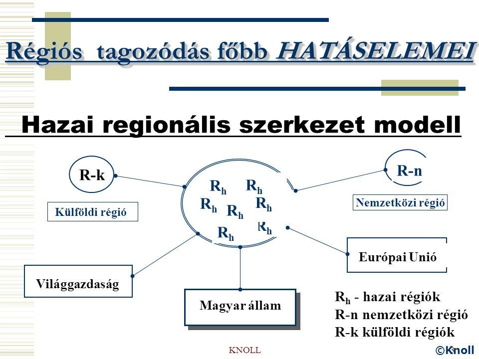 KNOLL3 Régiós tagozódás főbb HATÁSELEMEI Hazai regionális szerkezet modell RhRh RhRh RhRh RhRh RhRh RhRh RhRh R k1 R-n Világgazdaság Európai Unió Magyar állam R-k R h - hazai régiók R-n nemzetközi régió R-k külföldi régiók ©Knoll Külföldi régió Nemzetközi régió