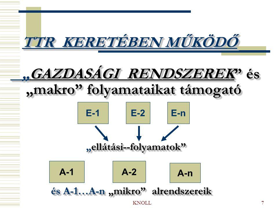 """KNOLL7 TTR KERETÉBEN MŰKÖDŐ """"GAZDASÁGI RENDSZEREK és """"makro folyamataikat támogató """"ellátási--folyamatok és A-1…A-n """"mikro alrendszereik TTR KERETÉBEN MŰKÖDŐ """"GAZDASÁGI RENDSZEREK és """"makro folyamataikat támogató """"ellátási--folyamatok és A-1…A-n """"mikro alrendszereik E-1 E-2E-n A-1 A-2 A-n"""
