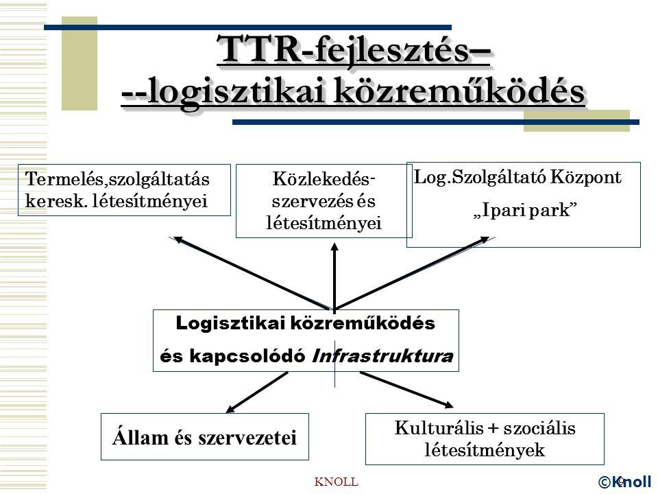 KNOLL9 TTR-fejlesztés– --logisztikai közreműködés Termelés,szolgáltatás keresk.
