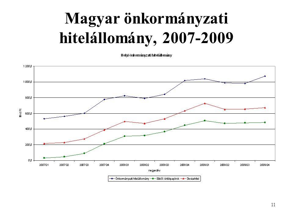 11 Magyar önkormányzati hitelállomány, 2007-2009
