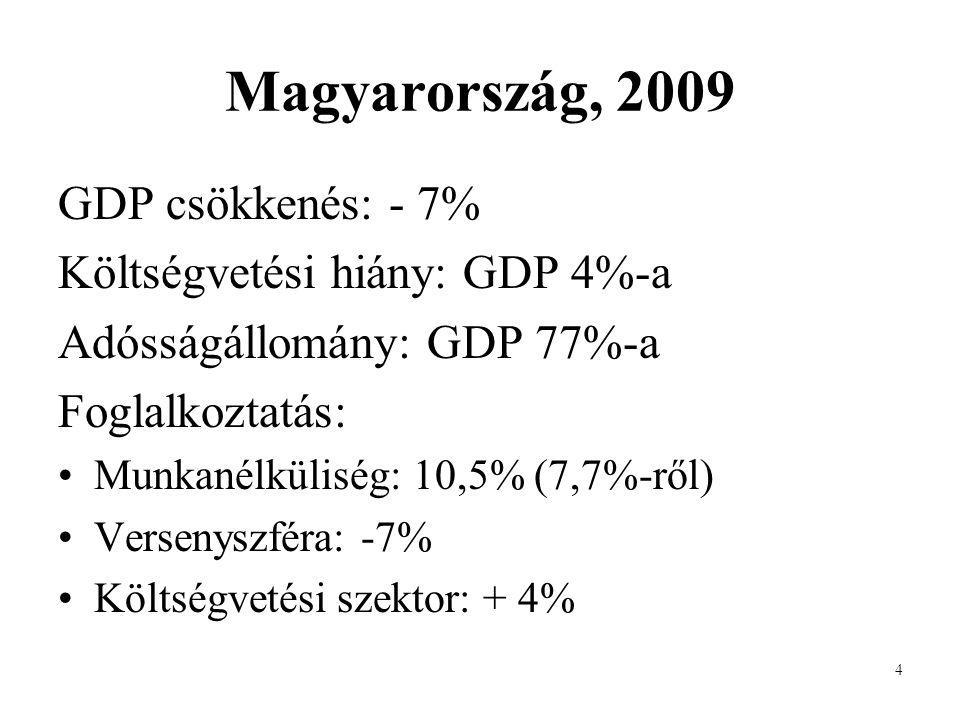 4 Magyarország, 2009 GDP csökkenés: - 7% Költségvetési hiány: GDP 4%-a Adósságállomány: GDP 77%-a Foglalkoztatás: •Munkanélküliség: 10,5% (7,7%-ről) •Versenyszféra: -7% •Költségvetési szektor: + 4%