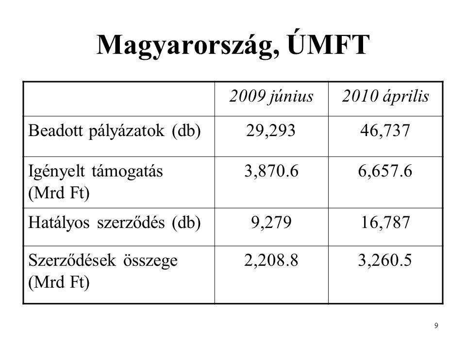 9 Magyarország, ÚMFT 2009 június2010 április Beadott pályázatok (db)29,29346,737 Igényelt támogatás (Mrd Ft) 3,870.66,657.6 Hatályos szerződés (db)9,27916,787 Szerződések összege (Mrd Ft) 2,208.83,260.5