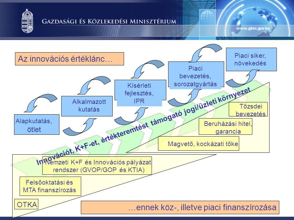 Alapkutatás, ötlet Kísérleti fejlesztés, IPR Alkalmazott kutatás Piaci bevezetés, sorozatgyártás Piaci siker, növekedés Az innovációs értéklánc… …ennek köz-, illetve piaci finanszírozása Felsőoktatási és MTA finanszírozás OTKA Nemzeti K+F és Innovációs pályázati rendszer (GVOP/GOP és KTIA) Magvető, kockázati tőke Tőzsdei bevezetés Innovációt, K+F-et, értékteremtést támogató jogi/üzleti környezet Beruházási hitel, garancia