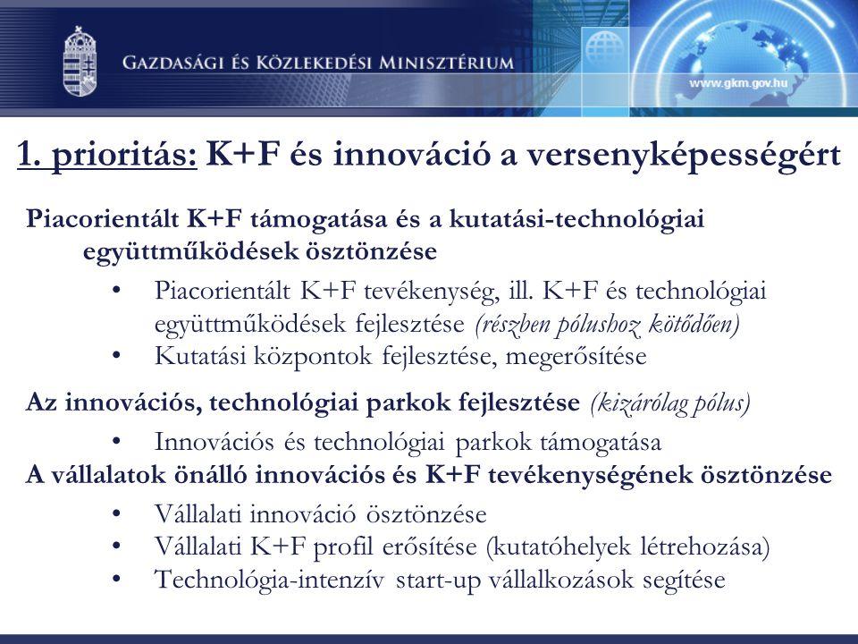 1. prioritás: K+F és innováció a versenyképességért Piacorientált K+F támogatása és a kutatási-technológiai együttműködések ösztönzése •Piacorientált