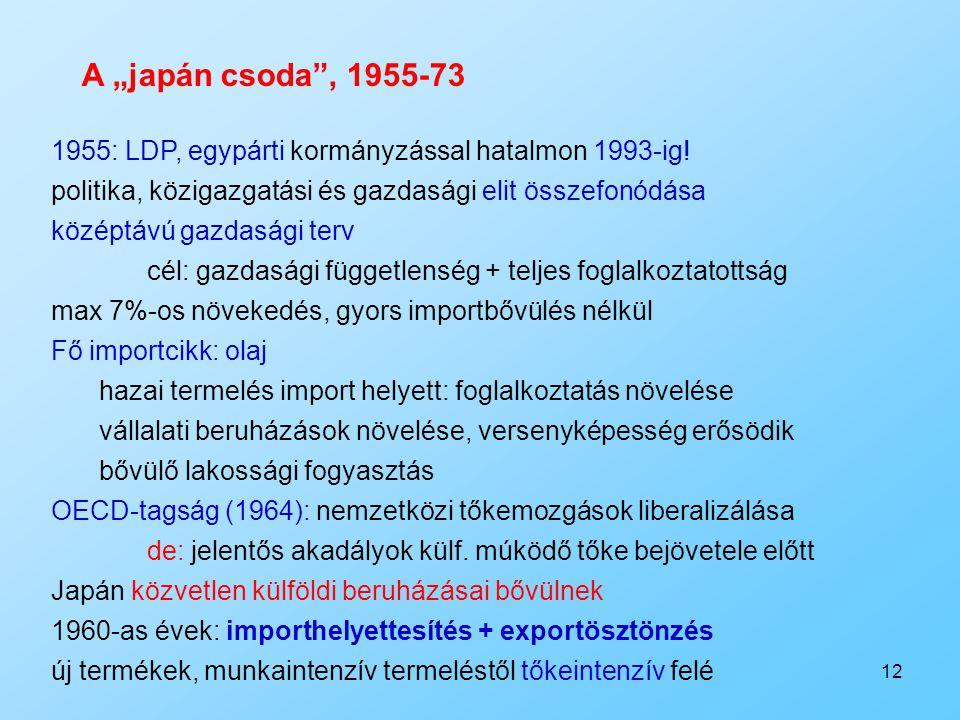 12 1955: LDP, egypárti kormányzással hatalmon 1993-ig! politika, közigazgatási és gazdasági elit összefonódása középtávú gazdasági terv cél: gazdasági