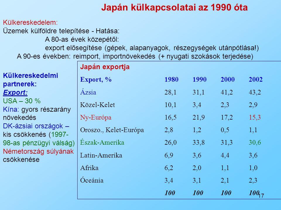 17 Külkereskedelem: Üzemek külföldre telepítése - Hatása: A 80-as évek közepétől: export elősegítése (gépek, alapanyagok, részegységek utánpótlása!) A