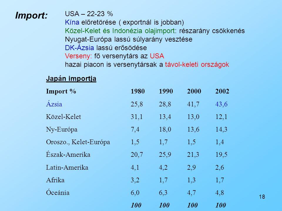18 USA – 22-23 % Kína előretörése ( exportnál is jobban) Közel-Kelet és Indonézia olajimport: részarány csökkenés Nyugat-Európa lassú súlyarány veszté