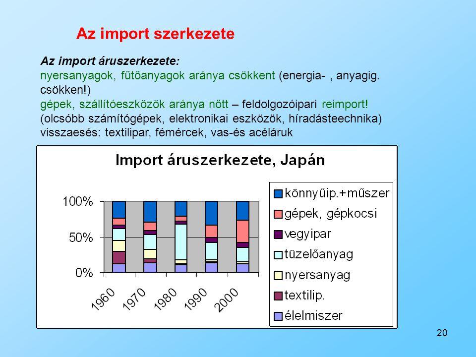 20 Az import áruszerkezete: nyersanyagok, fűtőanyagok aránya csökkent (energia-, anyagig. csökken!) gépek, szállítóeszközök aránya nőtt – feldolgozóip