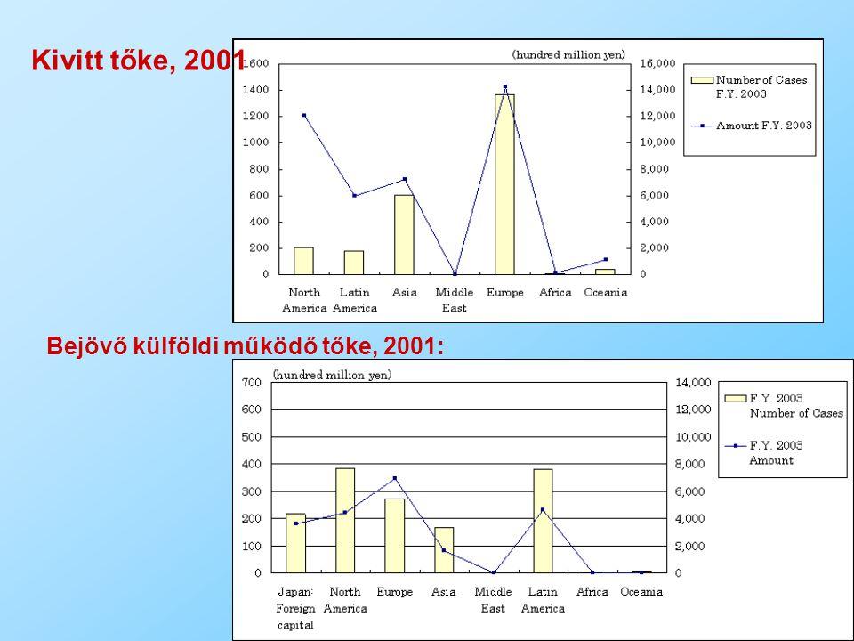 22 Kivitt tőke, 2001 Bejövő külföldi működő tőke, 2001: