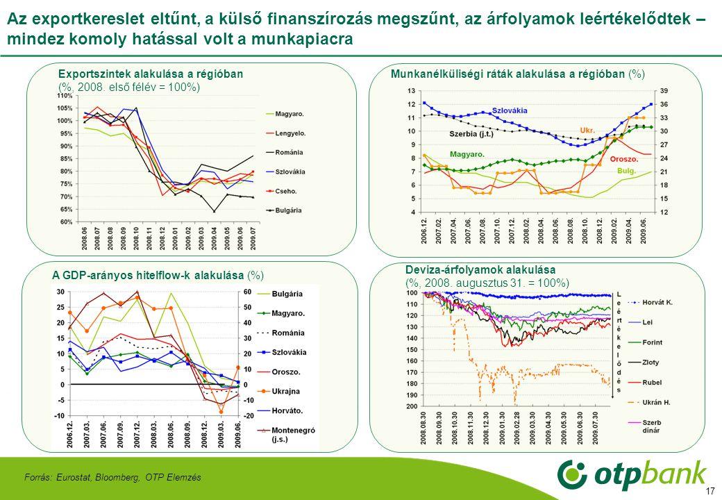 17 Az exportkereslet eltűnt, a külső finanszírozás megszűnt, az árfolyamok leértékelődtek – mindez komoly hatással volt a munkapiacra Forrás: Eurostat, Bloomberg, OTP Elemzés Exportszintek alakulása a régióban (%, 2008.