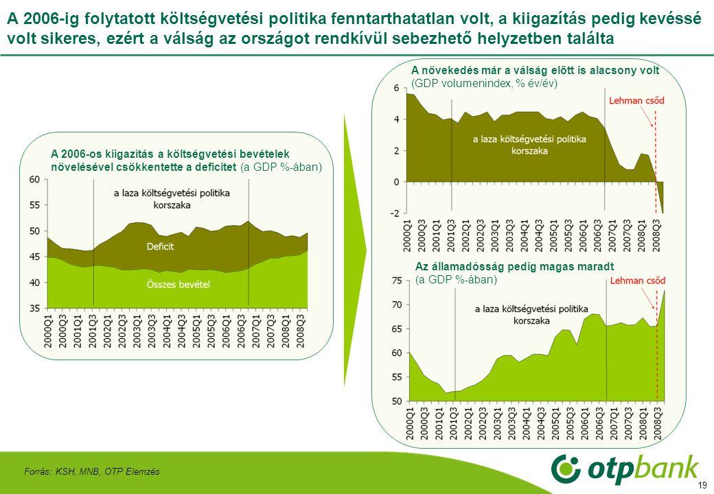 19 A 2006-ig folytatott költségvetési politika fenntarthatatlan volt, a kiigazítás pedig kevéssé volt sikeres, ezért a válság az országot rendkívül sebezhető helyzetben találta Forrás: KSH, MNB, OTP Elemzés Az államadósság pedig magas maradt (a GDP %-ában) A növekedés már a válság előtt is alacsony volt (GDP volumenindex, % év/év) A 2006-os kiigazítás a költségvetési bevételek növelésével csökkentette a deficitet (a GDP %-ában)