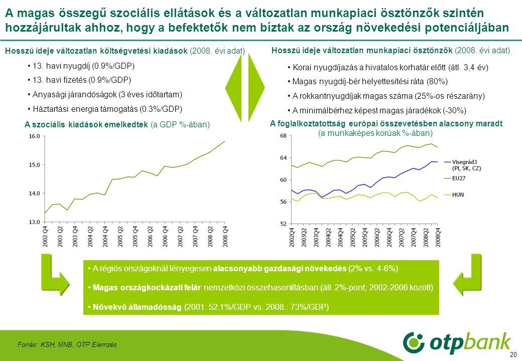20 A magas összegű szociális ellátások és a változatlan munkapiaci ösztönzők szintén hozzájárultak ahhoz, hogy a befektetők nem bíztak az ország növekedési potenciáljában Forrás: KSH, MNB, OTP Elemzés Hosszú ideje változatlan költségvetési kiadások (2008.