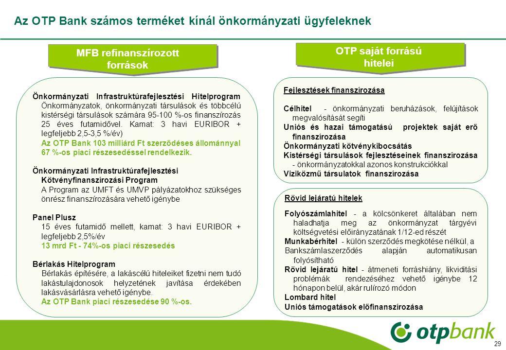 29 Az OTP Bank számos terméket kínál önkormányzati ügyfeleknek MFB refinanszírozott források OTP saját forrású hitelei Fejlesztések finanszírozása Célhitel - önkormányzati beruházások, felújítások megvalósítását segíti Uniós és hazai támogatású projektek saját erő finanszírozása Önkormányzati kötvénykibocsátás Kistérségi társulások fejlesztéseinek finanszírozása - önkormányzatokkal azonos konstrukciókkal Viziközmű társulatok finanszírozása Önkormányzati Infrastruktúrafejlesztési Hitelprogram Önkormányzatok, önkormányzati társulások és többcélú kistérségi társulások számára 95-100 %-os finanszírozás 25 éves futamidővel.