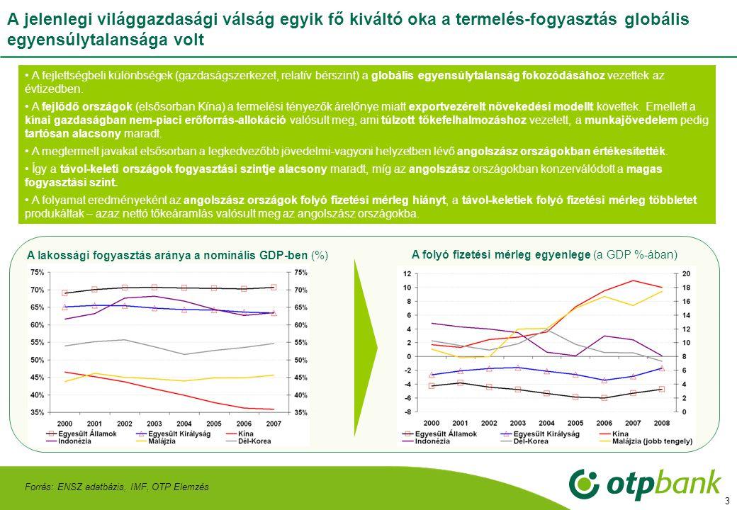 3 A jelenlegi világgazdasági válság egyik fő kiváltó oka a termelés-fogyasztás globális egyensúlytalansága volt Forrás: ENSZ adatbázis, IMF, OTP Elemzés A folyó fizetési mérleg egyenlege (a GDP %-ában) • A fejlettségbeli különbségek (gazdaságszerkezet, relatív bérszint) a globális egyensúlytalanság fokozódásához vezettek az évtizedben.