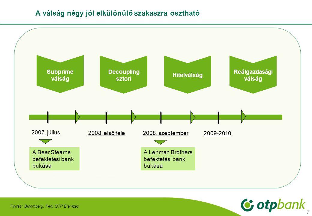 18 A folyamatok eredőjeként a belső kereslet erősen visszaesett, ami szintén visszafogja a növekedést Forrás: Eurostat, Consensus Economics A 2009-es növekedésre vonatkozó várakozások alakulása a Consensus Economic-on (%) A belső kereslet alakulása (%, szezonálisan igazított, 2008.