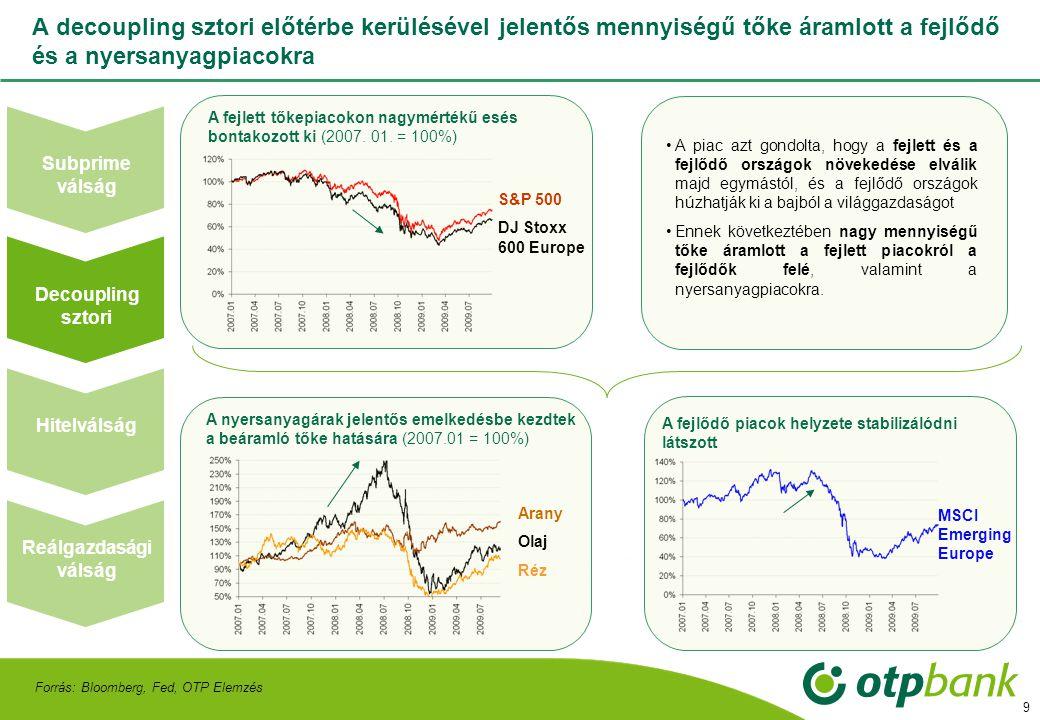 10 A hirtelen tőkekivonás következtében több országban is az IMF segítségére volt szükség •A leértékelődő árfolyam több országot is nehéz helyzetbe hozott a régióban •Az IMF a hitelcsomagok odaítéléséért cserébe a legtöbb országtól szigorúbb fiskális intézkedéseket kért •A régióban Magyarország, Románia, Szerbia és Ukrajna is segítségre szorult A Lehman csődjével a hitelezők is jelentős veszteséget szenvedtek, ami a bizalom eltűnéséhez és a feltörekvő piacokról történő tőkekivonáshoz vezetett Forrás: Bloomberg, Fed, OTP Elemzés A bankrészvények árfolyama lezuhant (USD/db) Megkezdődött a tőkekivonás a fejlődő piacokról •A Lehmann csődjével nem csak a tulajdonosi érték veszett el, de a hitelezők is jelentős veszteségeket szenvedtek •A kockázatvállalási hajlandóság új mélypontra zuhant •Ennek fényében a fejlődő piacok már túlságosan kockázatos befektetésnek számítottak MSCI Emerging Europe Bank of America Citigroup Reálgazdasági válság Hitelválság Decoupling sztori Subprime válság