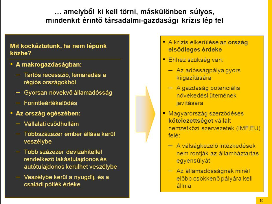 10 … amelyből ki kell törni, máskülönben súlyos, mindenkit érintő társadalmi-gazdasági krízis lép fel ▪ A krízis elkerülése az ország elsődleges érdeke ▪ Ehhez szükség van: – Az adósságpálya gyors kiigazítására – A gazdaság potenciális növekedési ütemének javítására ▪ Magyarország szerződéses kötelezettséget vállalt nemzetközi szervezetek (IMF,EU) felé: – A válságkezelő intézkedések nem rontják az államháztartás egyensúlyát – Az államadósságnak minél előbb csökkenő pályára kell állnia Mit kockáztatunk, ha nem lépünk közbe.