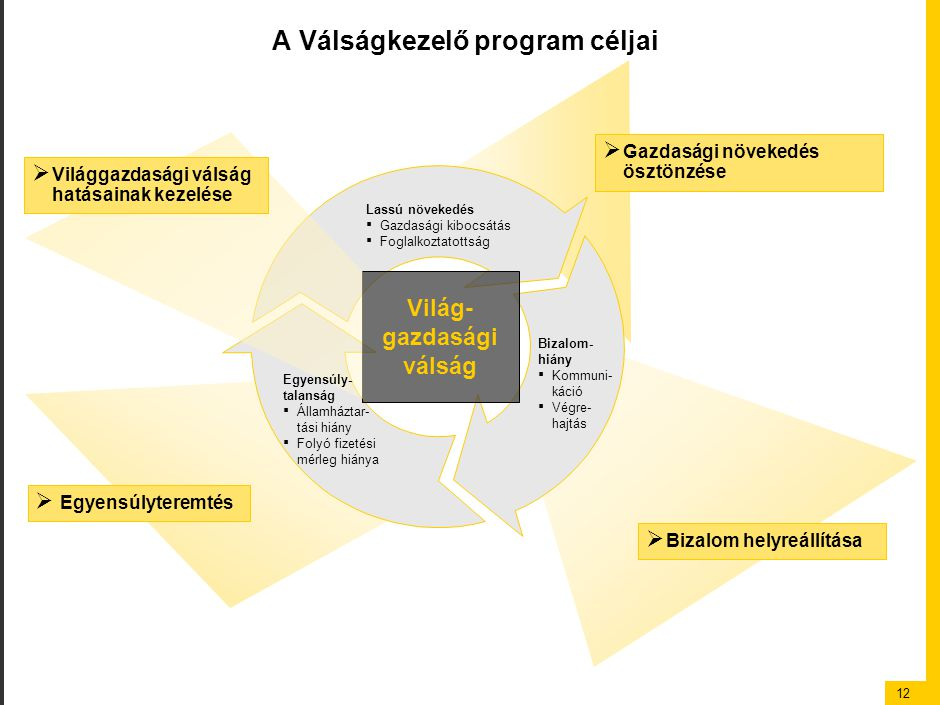 12 Lassú növekedés ▪ Gazdasági kibocsátás ▪ Foglalkoztatottság Bizalom- hiány ▪ Kommuni- káció ▪ Végre- hajtás A Válságkezelő program céljai  Egyensúlyteremtés  Gazdasági növekedés ösztönzése  Bizalom helyreállítása Világ- gazdasági válság  Világgazdasági válság hatásainak kezelése Egyensúly- talanság ▪ Államháztar- tási hiány ▪ Folyó fizetési mérleg hiánya