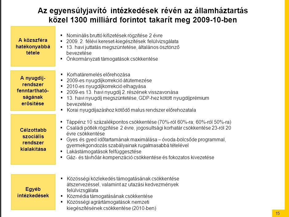 15 Az egyensúlyjavító intézkedések révén az államháztartás közel 1300 milliárd forintot takarít meg 2009-10-ben A közszféra hatékonyabbá tétele ▪ Nomi