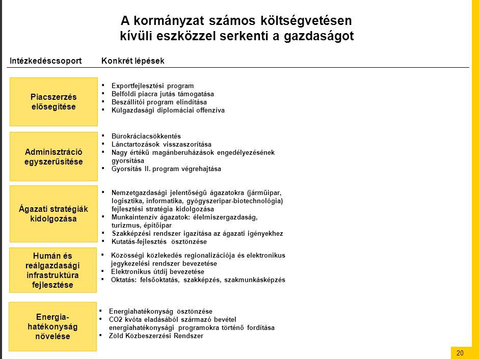 20 A kormányzat számos költségvetésen kívüli eszközzel serkenti a gazdaságot Piacszerzés elősegítése Adminisztráció egyszerűsítése Ágazati stratégiák kidolgozása Energia- hatékonyság növelése IntézkedéscsoportKonkrét lépések ▪ Exportfejlesztési program ▪ Belföldi piacra jutás támogatása ▪ Beszállítói program elindítása ▪ Külgazdasági diplomáciai offenzíva ▪ Bürokráciacsökkentés ▪ Lánctartozások visszaszorítása ▪ Nagy értékű magánberuházások engedélyezésének gyorsítása ▪ Gyorsítás II.