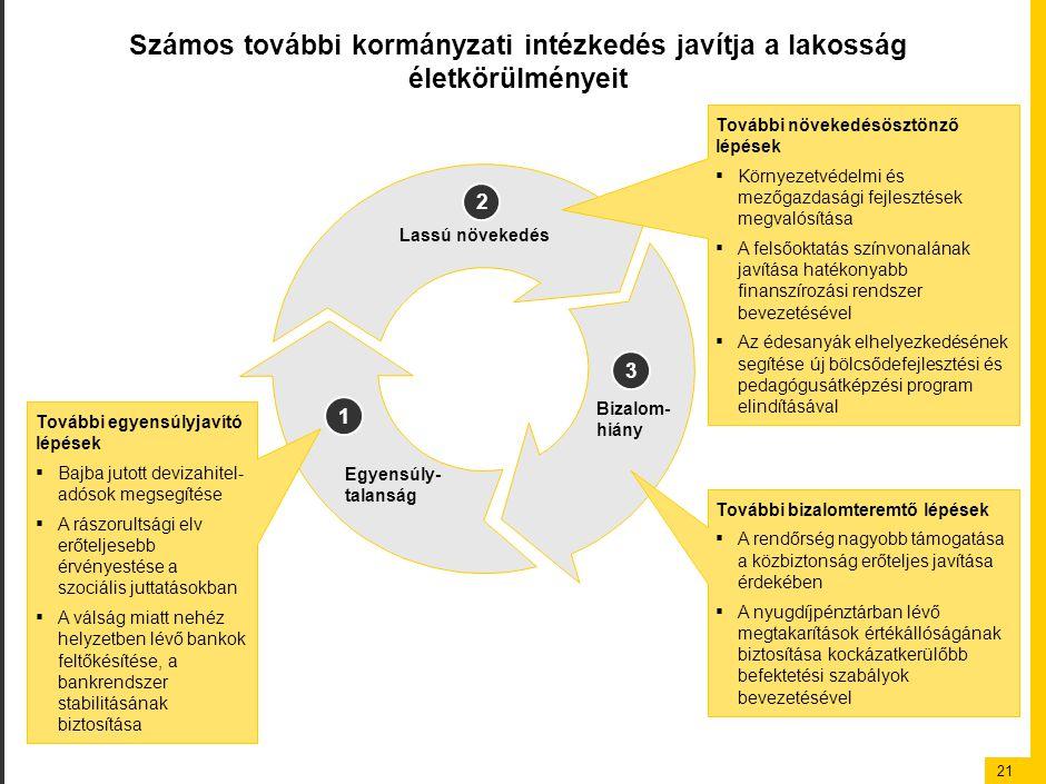 21 Számos további kormányzati intézkedés javítja a lakosság életkörülményeit Lassú növekedés Bizalom- hiány Egyensúly- talanság További egyensúlyjavít