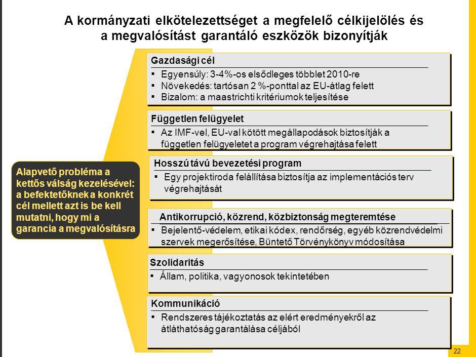 22 A kormányzati elkötelezettséget a megfelelő célkijelölés és a megvalósítást garantáló eszközök bizonyítják Alapvető probléma a kettős válság kezelésével: a befektetőknek a konkrét cél mellett azt is be kell mutatni, hogy mi a garancia a megvalósításra Gazdasági cél ▪ Egyensúly: 3-4%-os elsődleges többlet 2010-re ▪ Növekedés: tartósan 2 %-ponttal az EU-átlag felett ▪ Bizalom: a maastrichti kritériumok teljesítése Független felügyelet ▪ Az IMF-vel, EU-val kötött megállapodások biztosítják a független felügyeletet a program végrehajtása felett Hosszú távú bevezetési program ▪ Egy projektiroda felállítása biztosítja az implementációs terv végrehajtását Szolidaritás ▪ Állam, politika, vagyonosok tekintetében Kommunikáció ▪ Rendszeres tájékoztatás az elért eredményekről az átláthatóság garantálása céljából Antikorrupció, közrend, közbiztonság megteremtése ▪ Bejelentő-védelem, etikai kódex, rendőrség, egyéb közrendvédelmi szervek megerősítése, Büntető Törvénykönyv módosítása