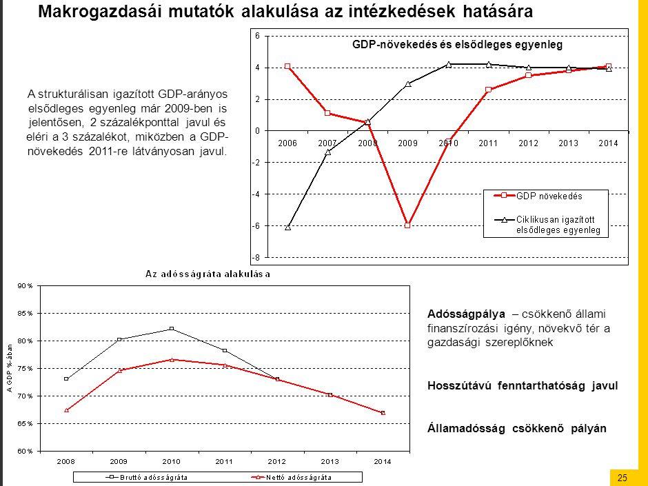25 Makrogazdasái mutatók alakulása az intézkedések hatására GDP-növekedés és elsődleges egyenleg Adósságpálya – csökkenő állami finanszírozási igény, növekvő tér a gazdasági szereplőknek Hosszútávú fenntarthatóság javul Államadósság csökkenő pályán A strukturálisan igazított GDP-arányos elsődleges egyenleg már 2009-ben is jelentősen, 2 százalékponttal javul és eléri a 3 százalékot, miközben a GDP- növekedés 2011-re látványosan javul.