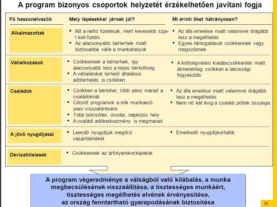 26 A program bizonyos csoportok helyzetét érzékelhetően javítani fogja Fő haszonélvezőkMely lépésekkel járnak jól?Mi érinti őket hátrányosan? Alkalmaz