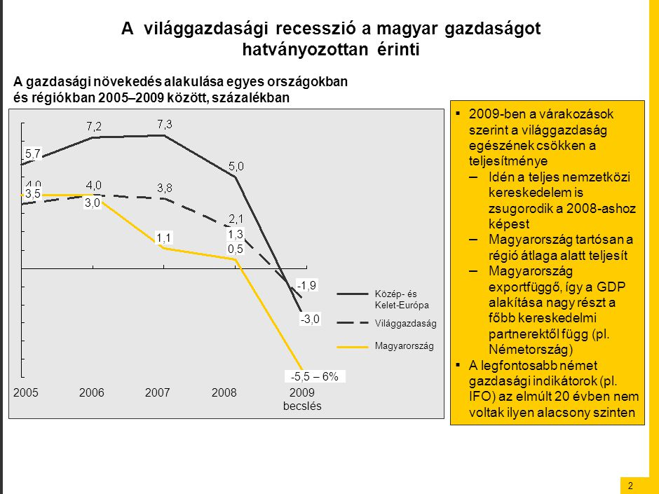 2 A világgazdasági recesszió a magyar gazdaságot hatványozottan érinti A gazdasági növekedés alakulása egyes országokban és régiókban 2005–2009 között, százalékban 5,7 3,5 3,0 1,1 1,3 0,5 -1,9 -3,0 -5,5 – 6% Közép- és Kelet-EurópaKözép- és Kelet-EurópaKözép- és Kelet-EurópaKözép- és Kelet-Európa Világgazdaság Magyarország ▪ 2009-ben a várakozások szerint a világgazdaság egészének csökken a teljesítménye – Idén a teljes nemzetközi kereskedelem is zsugorodik a 2008-ashoz képest – Magyarország tartósan a régió átlaga alatt teljesít – Magyarország exportfüggő, így a GDP alakítása nagy részt a főbb kereskedelmi partnerektől függ (pl.