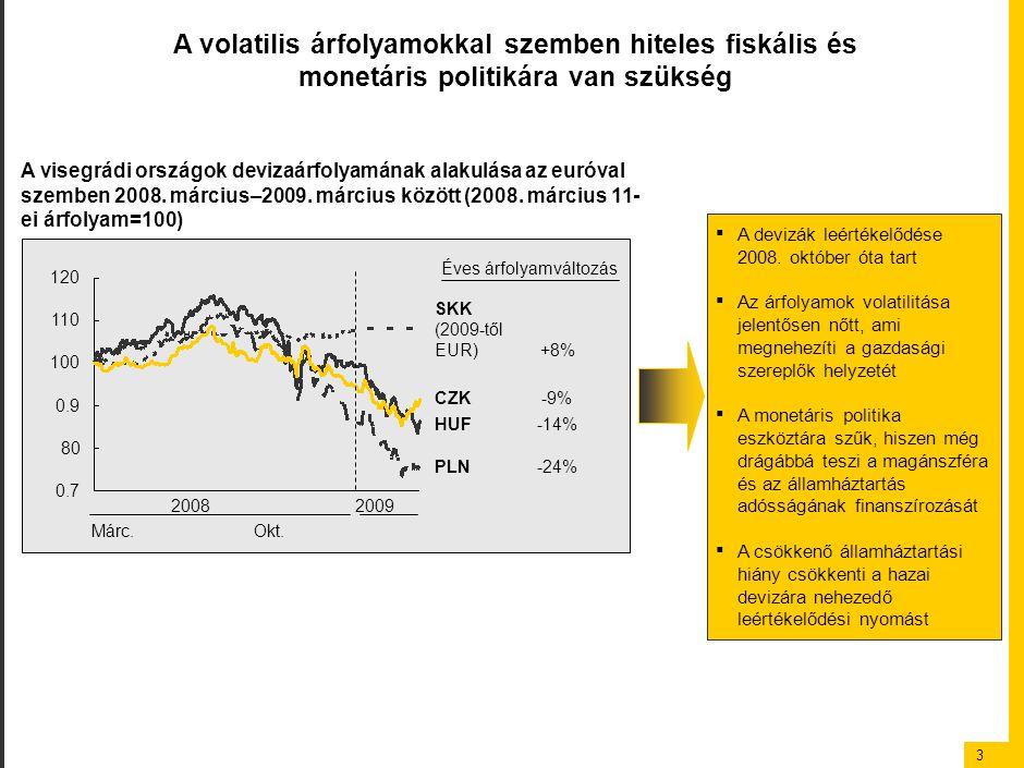 3 0.9 HUF-14% PLN-24% SKK (2009-től EUR) +8% CZK -9% 100 110 120 80 0.7 Éves árfolyamváltozás A volatilis árfolyamokkal szemben hiteles fiskális és mo