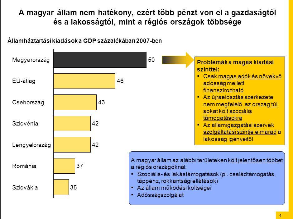 4 A magyar állam nem hatékony, ezért több pénzt von el a gazdaságtól és a lakosságtól, mint a régiós országok többsége Magyarország50 46EU-átlag 43Cse