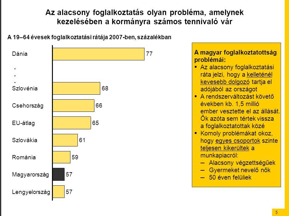5 Az alacsony foglalkoztatás olyan probléma, amelynek kezelésében a kormányra számos tennivaló vár 59 Szlovákia 57 Románia 57 Magyarország Lengyelorsz