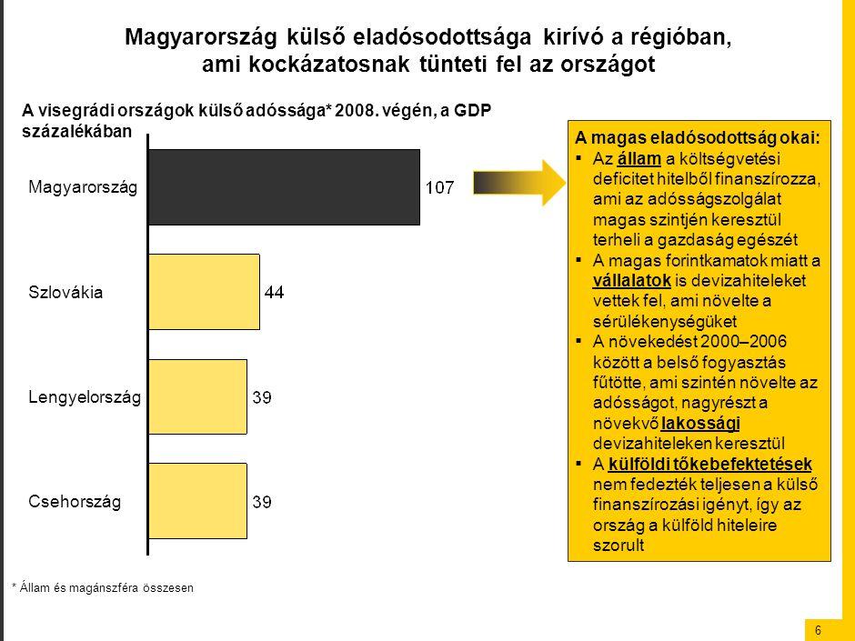 6 Magyarország külső eladósodottsága kirívó a régióban, ami kockázatosnak tünteti fel az országot Szlovákia Magyarország Lengyelország Csehország A vi